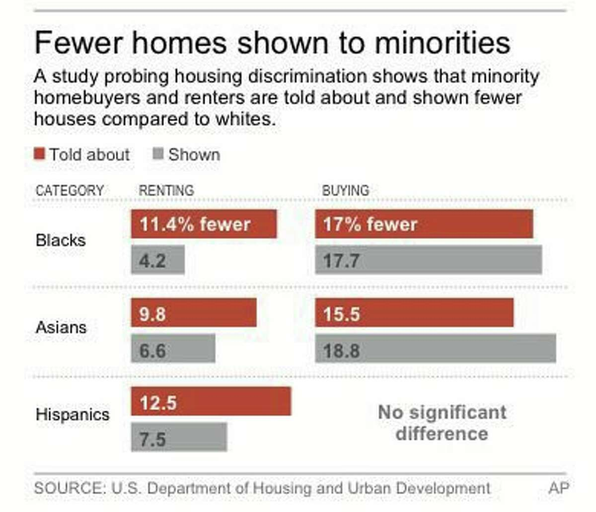 Graphic from 2013 shows percentages of homes shown to minorities compared to whites.