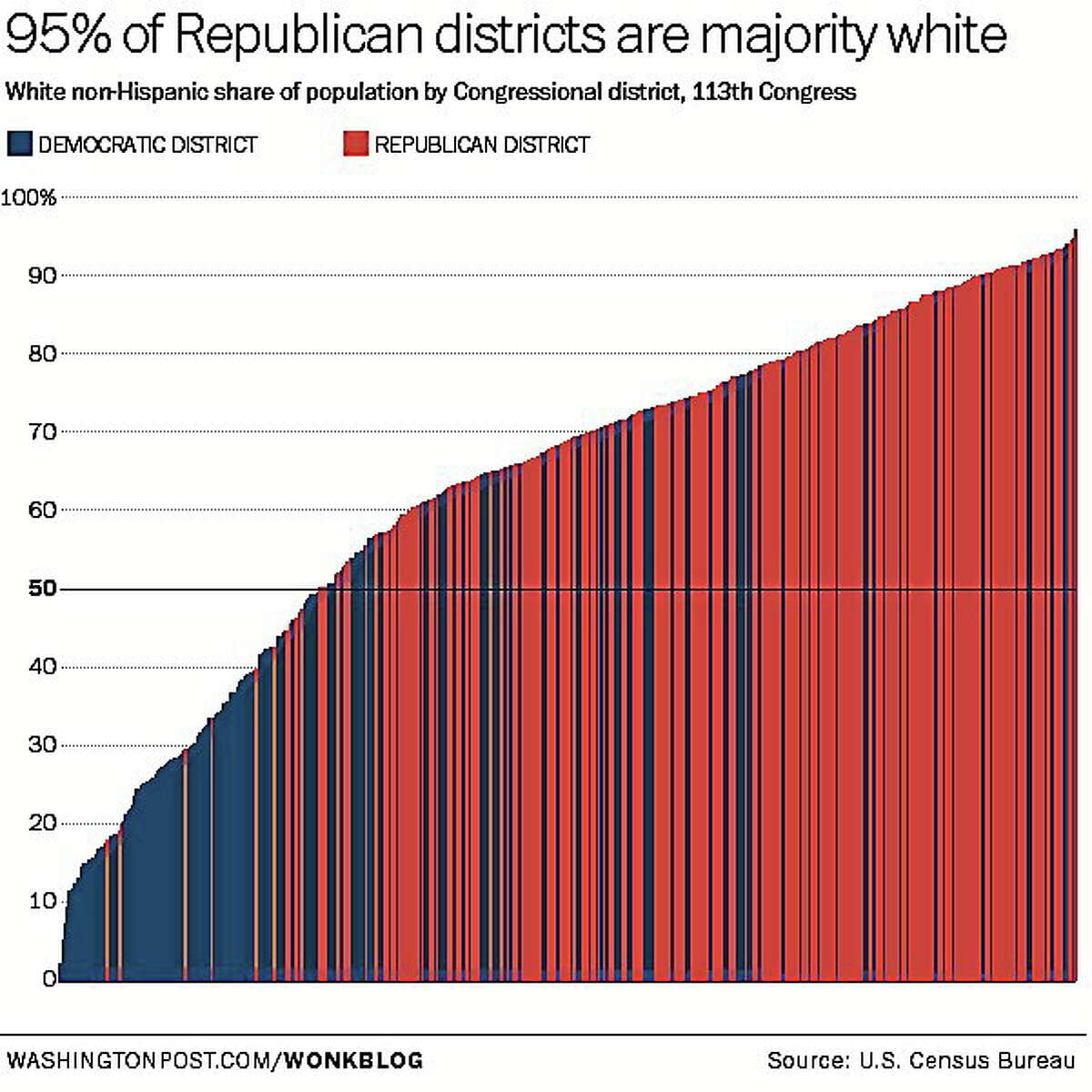 Ninety-five percent of Republican House districts are majority-white. Differences in racial makeup partly explain the ideological gulf between House Democrats and Republicans. (See a larger version)