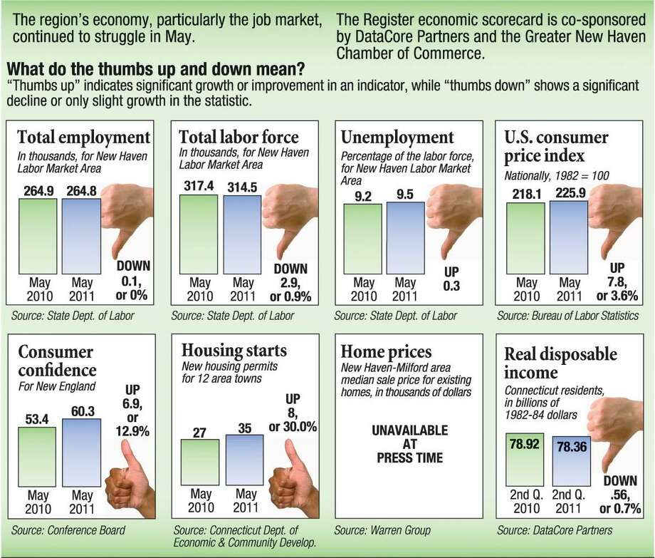 The Register's monthly economic scorecard for May.