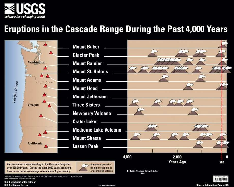 Timeline of eruptions of the major volcanoes of the Cascade Range. Photo: USGS