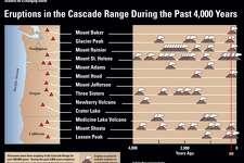 Timeline of eruptions of the major volcanoes of the Cascade Range.