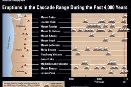 Timeline of eruptions of the major volcanoes of the Cascade Range.