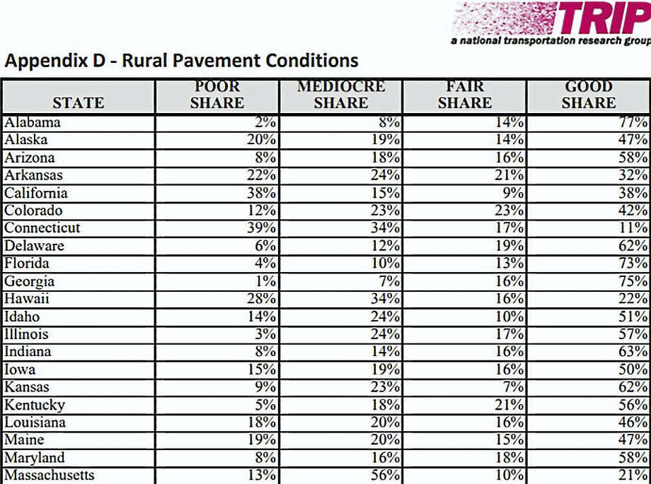 Graphic from 'TRIP: a national transportation research group' comparing the rural roads in 21 states. Photo: Courtesy TRIP / Submitted Graphic