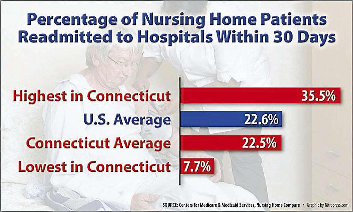 Nursing home readmission data.