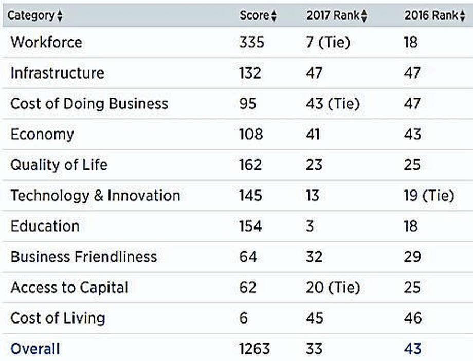 CNBC rankings Photo: Digital First Media