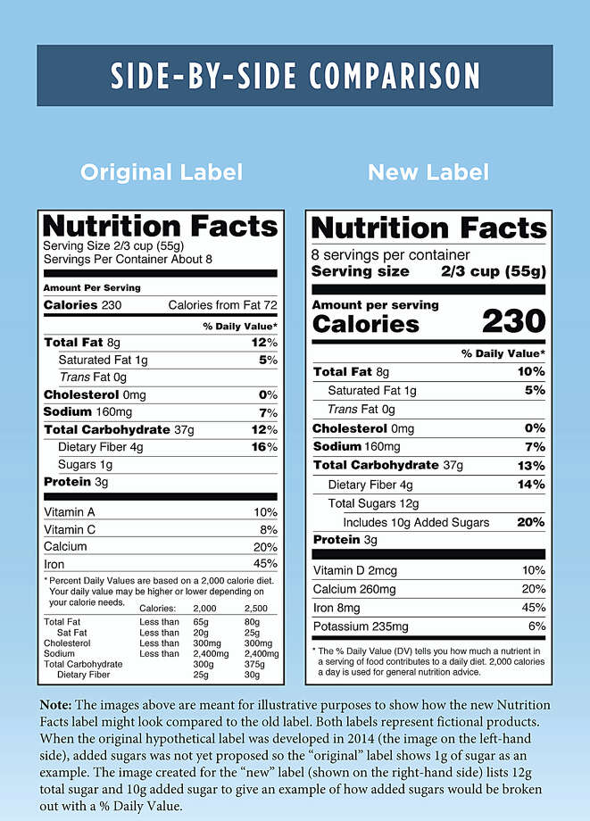This photo provided by the Food and Drug Administration shows a side-by-side comparison of the old, left, and new food nutrition facts labels. The FDA says it intends to delay a rule that would require food companies to label their products with a revised nutrition facts panel. Photo: Food And Drug Administration Via AP  / Food and Drug Administration