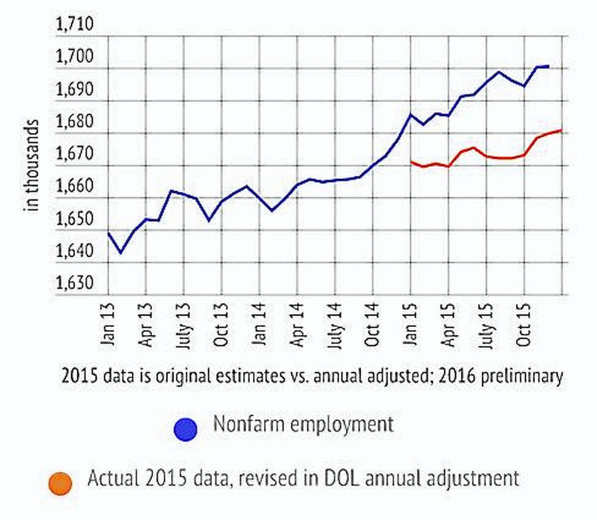 Nonfarm job data from the Department of Labor. The blue line shows the numbers as they were reported throughout the year. The orange line shows the numbers after the DOL's annual adjustment.