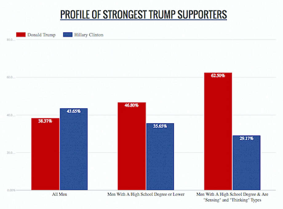 Profile of a Trump supporter Photo: Speedreading People Survey