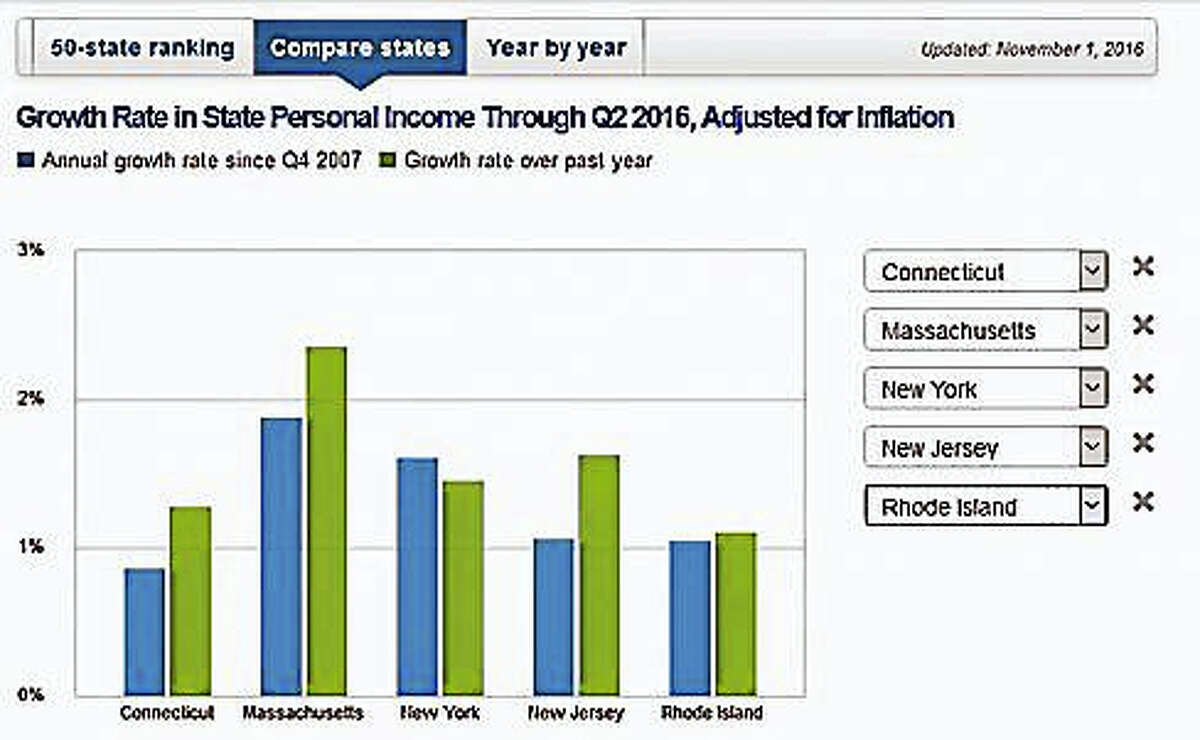 Courtesy Pew's Fiscal 50 Report