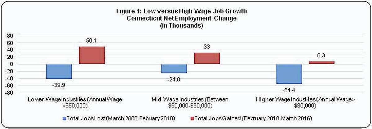 While unemployment has dropped from a high of 9.1 percent in 2010 to 5.7 percent in March, most of the jobs gained have been in lower-wage industries.
