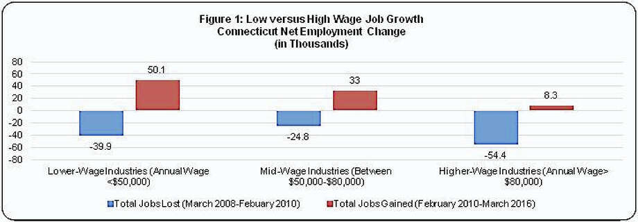 While unemployment has dropped from a high of 9.1 percent in 2010 to 5.7 percent in March, most of the jobs gained have been in lower-wage industries. Photo: Contributed Photo