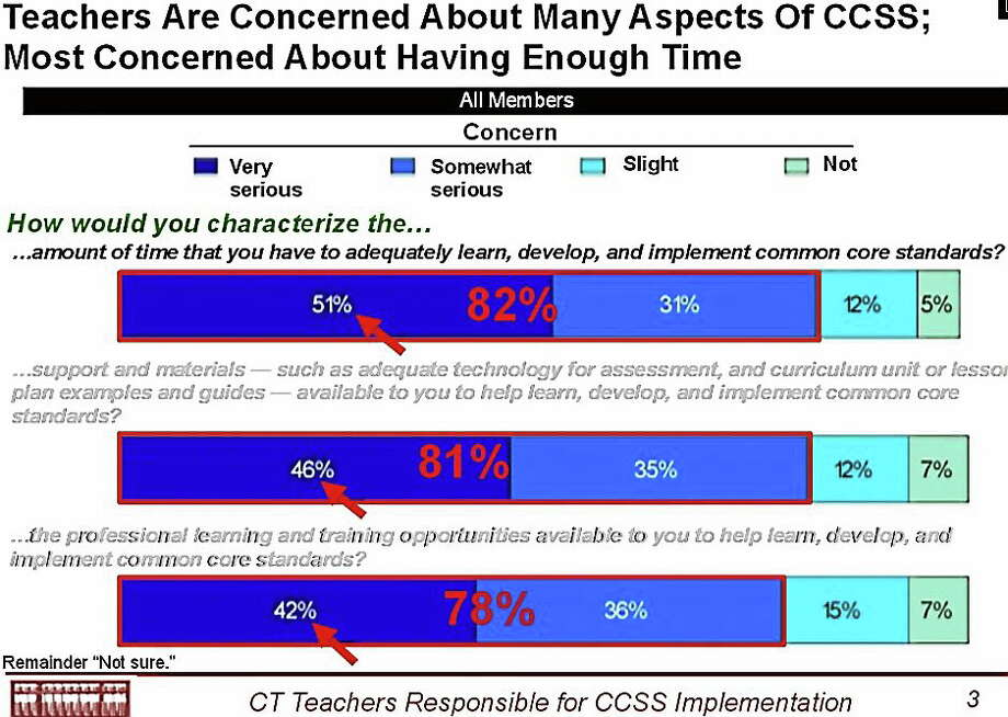 A new survey found that 82 percent of teachers are concerned about the amount of time they have to adequately learn, develop and implement Common Core standards. Photo: Via CTNewsjunkie.com