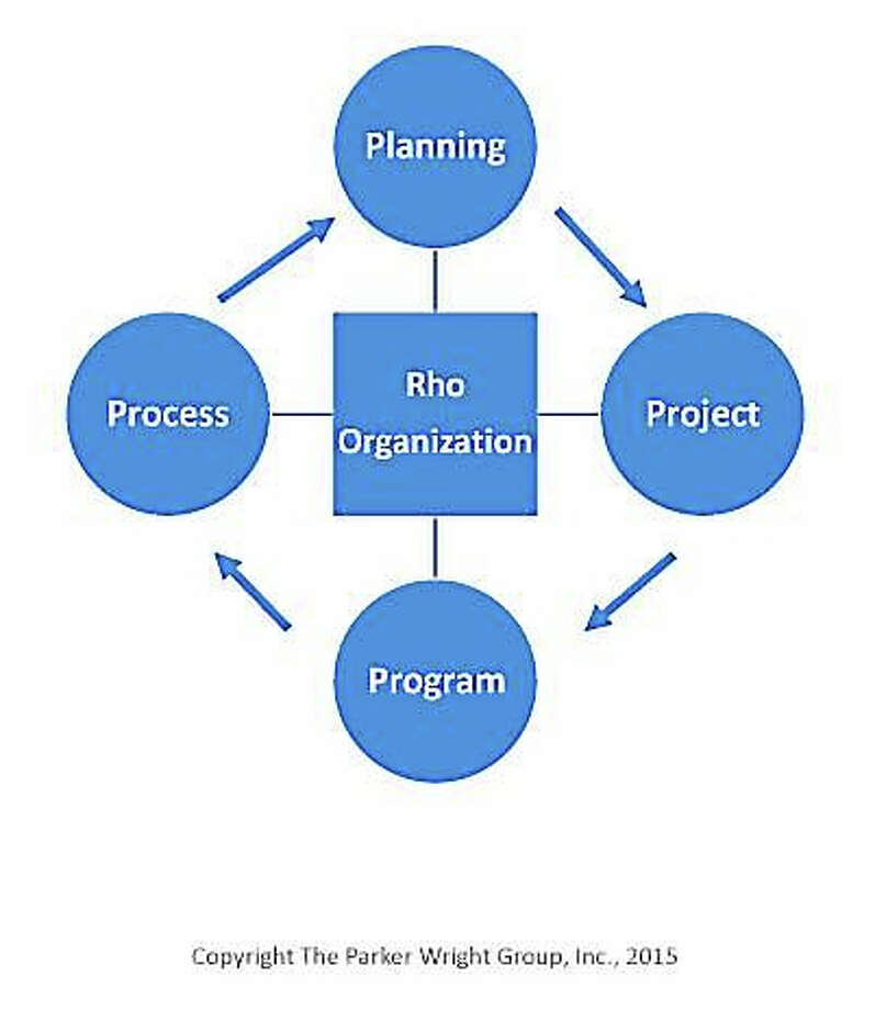 The P (Rho) Organization Photo: The Parker Wright Group Inc.