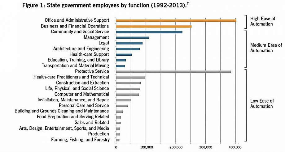 Government functions by ease of automation. Photo: Journal Register Co.