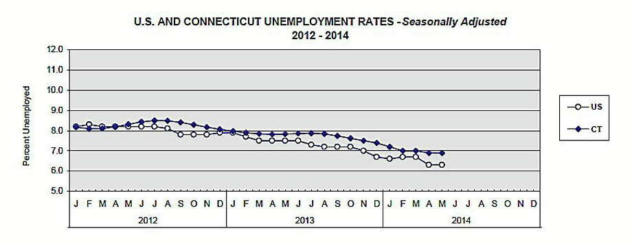 Connecticut unemployment rate compared to U.S. unemployment rate. Photo: Journal Register Co.