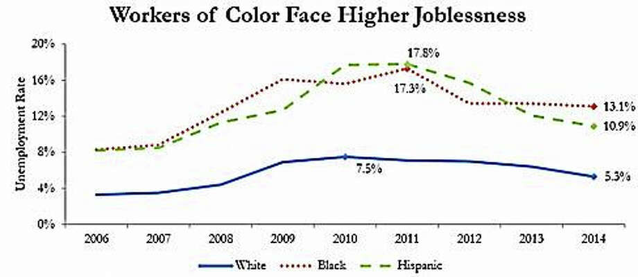 (Courtesy of Connecticut Voices and EPI analysis of CPS)Unemployment rate of various races Photo: Journal Register Co.
