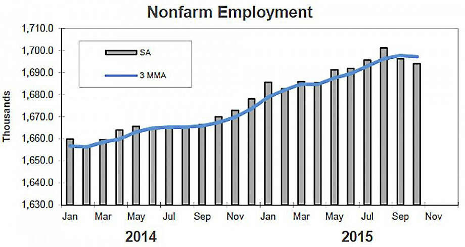 October job numbers Photo: Courtesy Of Connecticut Labor Department