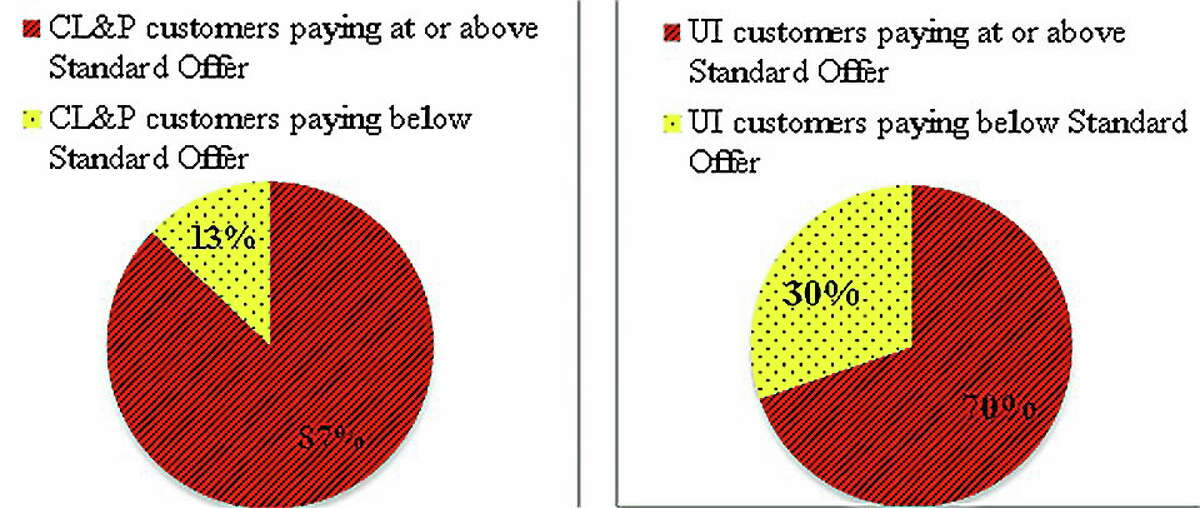 Graphic provided by the Office of Consumer Counsel