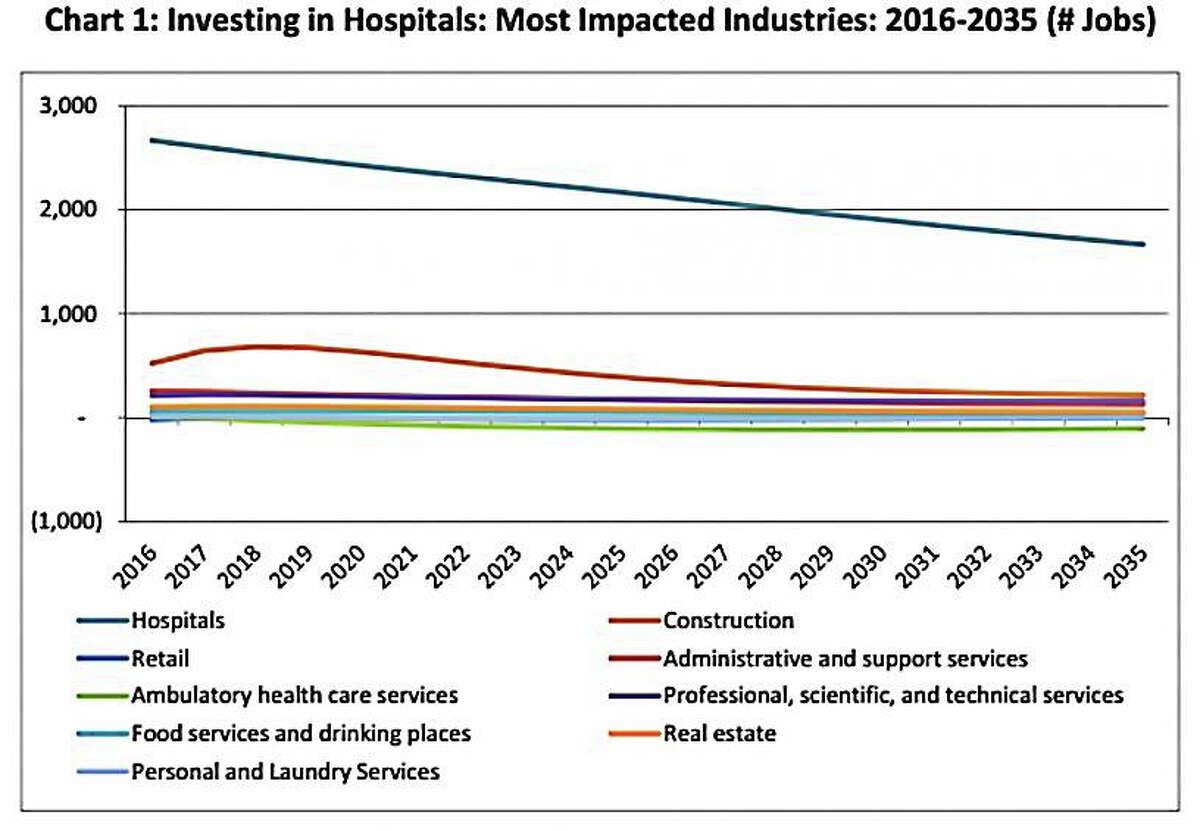 Hospitals -- industries Courtesy CTNJ