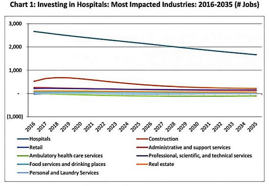 Hospitals -- industries  Courtesy CTNJ Photo: Graph Courtesy Of CTNJ