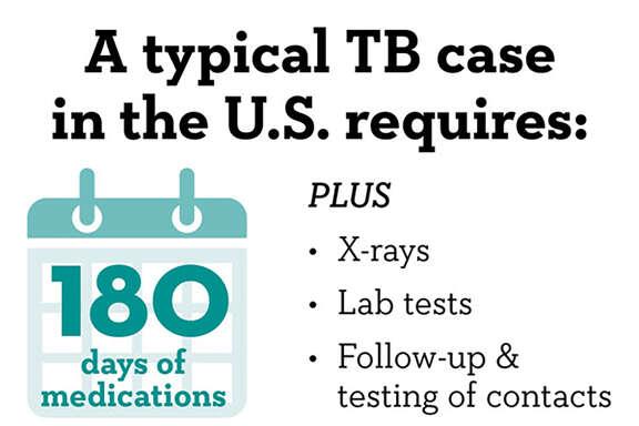 Tuberculosisinfographic