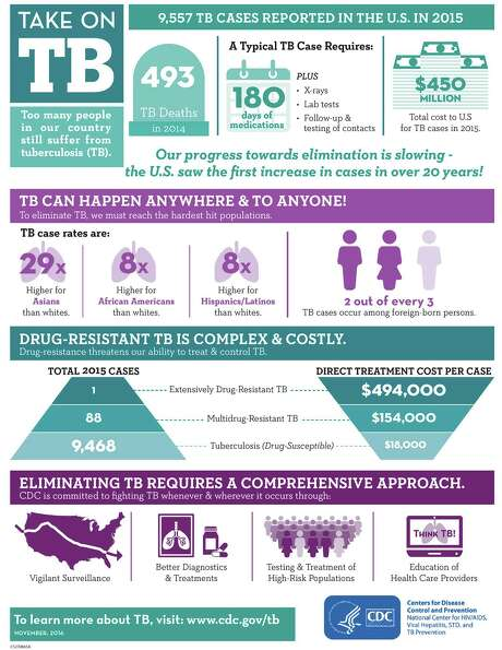 Tuberculosis infographic Photo: Centers For Disease Control