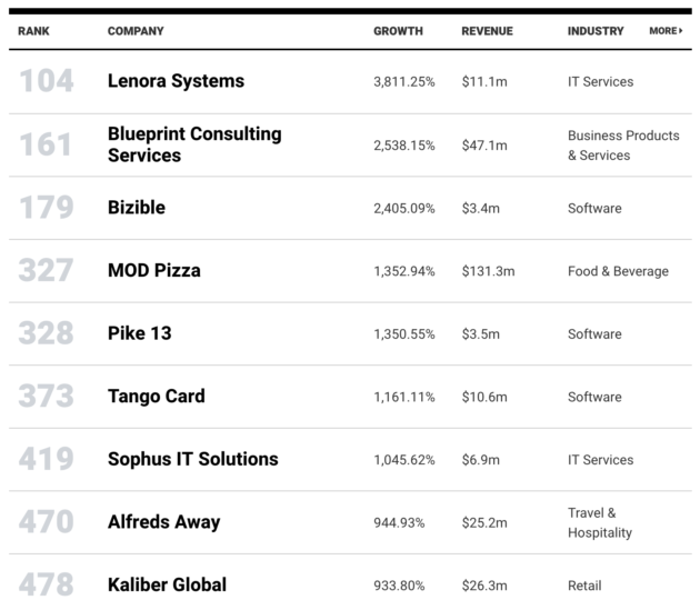 Here are the fastest growing companies in the pacific northwest here are the fastest growing companies in the pacific northwest seattlepi malvernweather Image collections