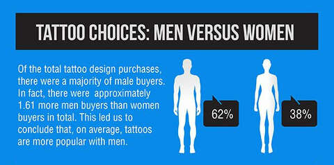 3c1e9768a When it comes to getting tattoos, men and women are somewhat different  about the art