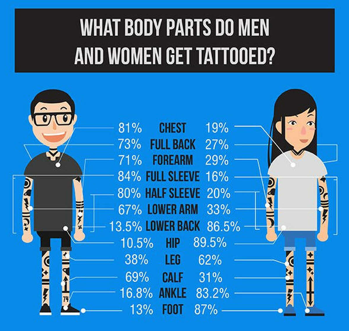 When it comes to getting tattoos, men and women are somewhat different about the art adorning their bodies. A tattoo design website, Custom Tattoo Design, asked visitors to the site a few questions to learn the about the different tattoo choices men and women make. See what else the website found out about men and women and their tattoo choices...
