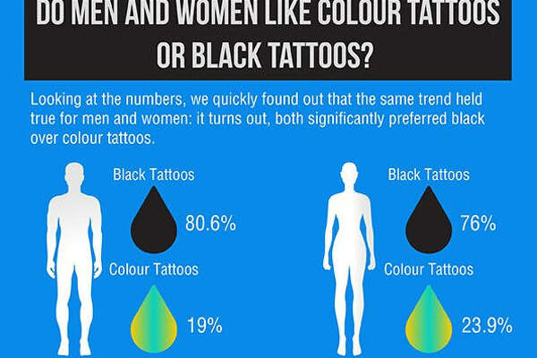 1d3d0b563 3of50When it comes to getting tattoos, men and women are somewhat different  about the art adorning their bodies. A tattoo design website, Custom Tattoo  ...