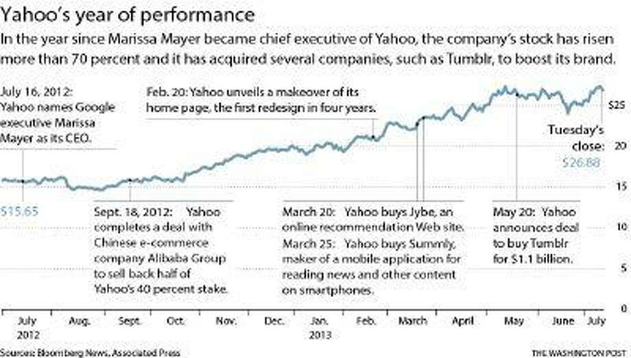 Yahoo's stock performance since July 2012, with key events noted. (Washington Post graphic) Photo: The Washington Post / The Washington Post