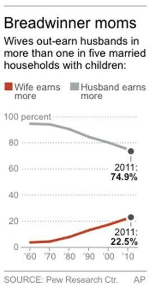 Chart shows earning trends for married families since Photo: AP / AP