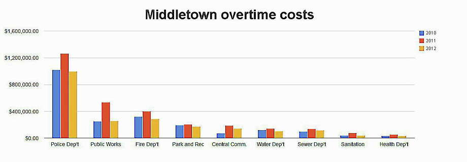Photo: Source: City Of Middletown Finance Records