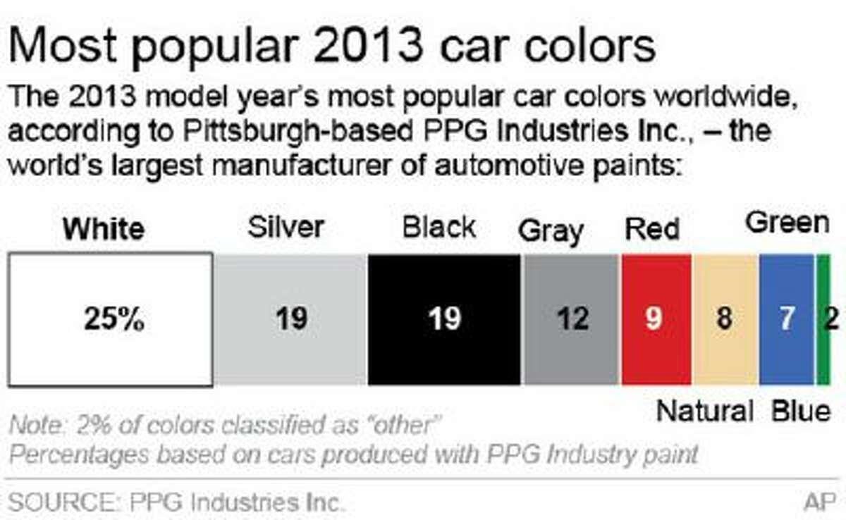 Graphic shows most popular car colors of 2013.