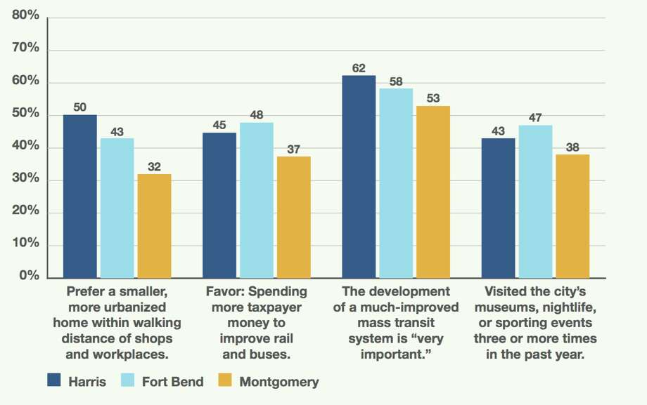 The results from the 2016 Houston Area Survey show that fewer than 50 percent of respondents in Harris, Fort Bend and Montgomery counties favor spending more taxpayer money to improve rail and buses. Photo: Kinder Institute For Urban Research