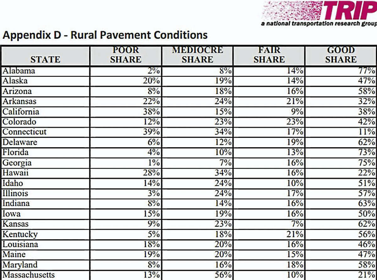 Graphic from 'TRIP: a national transportation research group' comparing the rural roads in 21 states.
