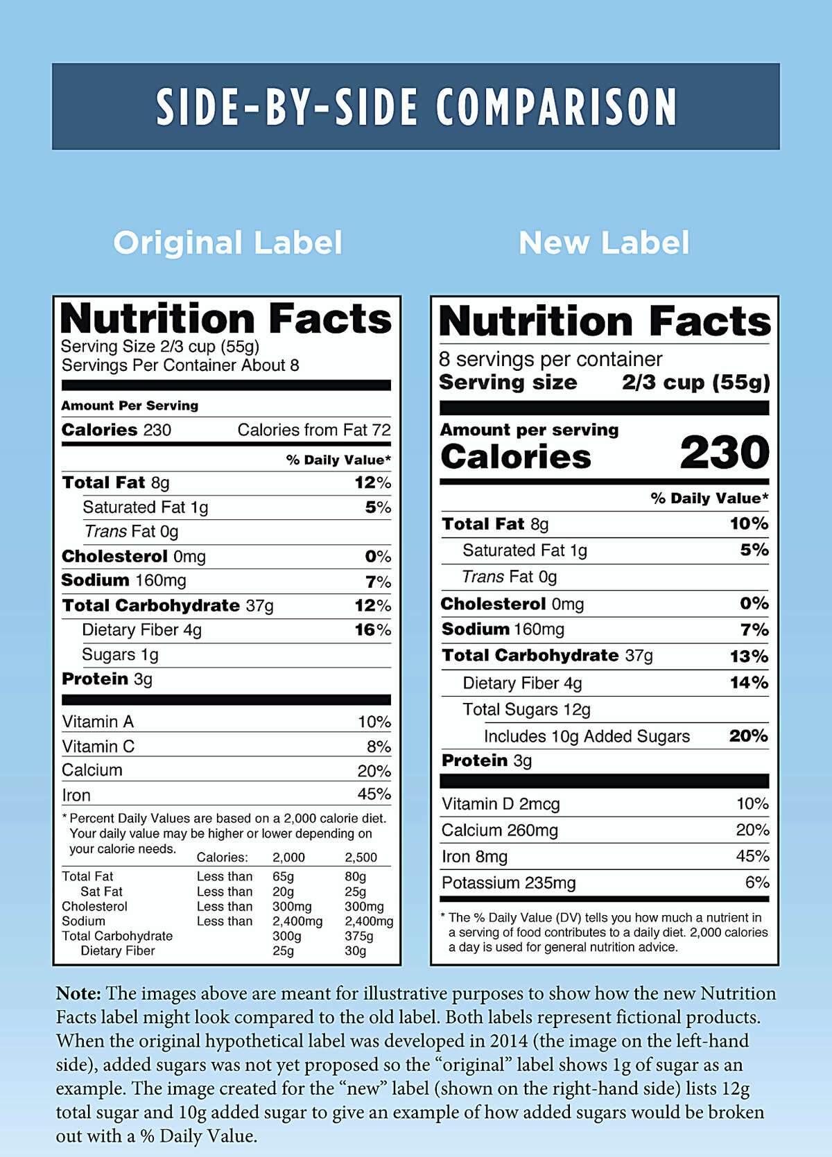 This photo provided by the Food and Drug Administration shows a side-by-side comparison of the old, left, and new food nutrition facts labels. The FDA says it intends to delay a rule that would require food companies to label their products with a revised nutrition facts panel.