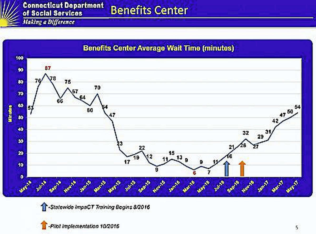 DSS wait time chart for calls to Benefits Center