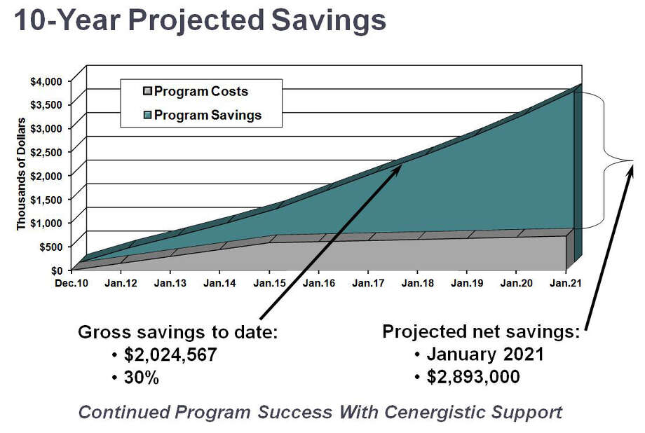 This graph shows the amount of money saved on energy costs for Splendora ISD through a partnership with Cenergistic. Photo: Splendora ISD