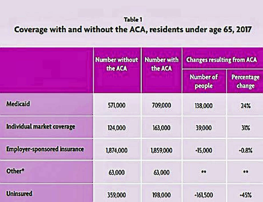 Chart of coverage with and without ACA in Connecticut Photo: Digital First Media