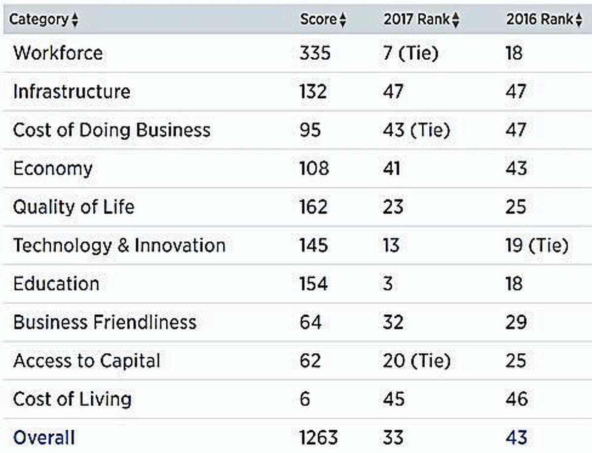 CNBC rankings
