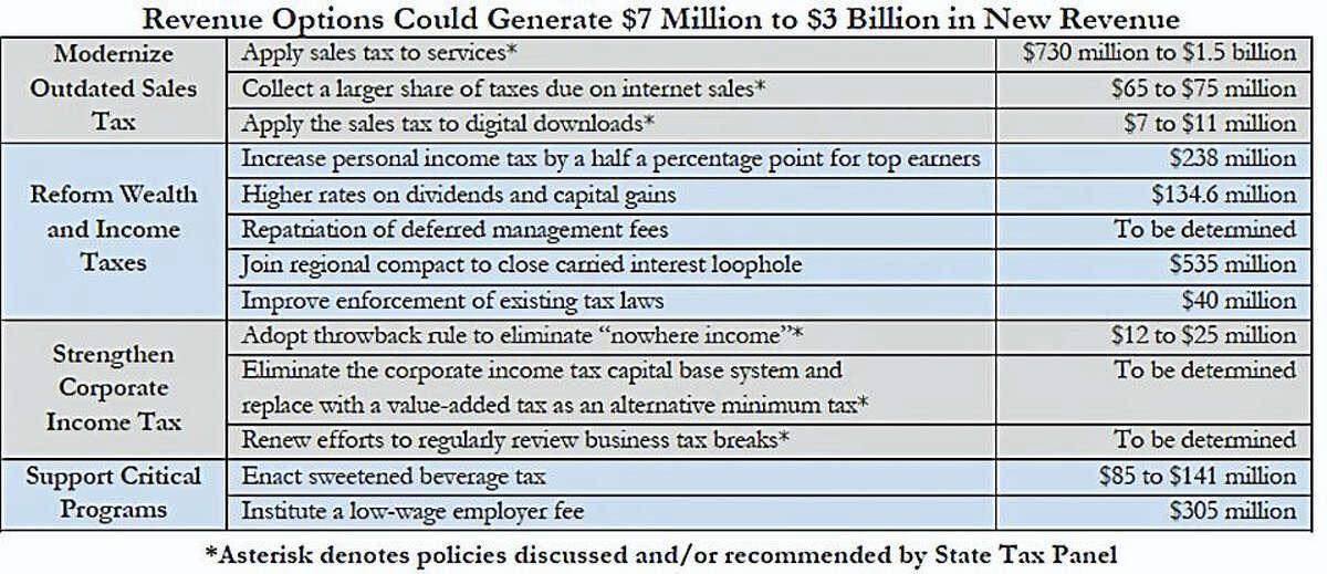 Revenue options chart