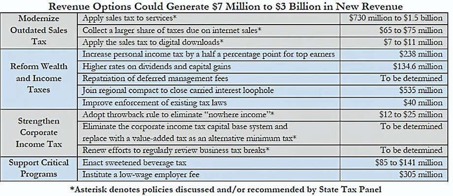 Revenue options chart Photo: Courtesy Of Connecticut Voices For Children