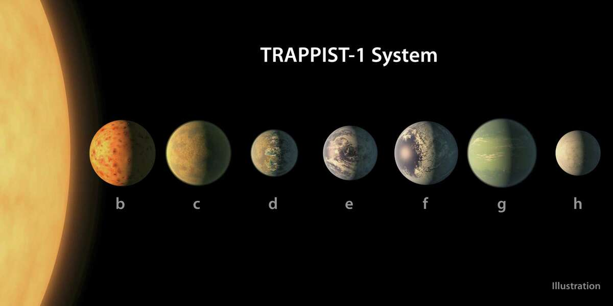 This illustration provided by NASA/JPL-Caltech shows an artist's conception of what the TRAPPIST-1 planetary system may look like, based on available data about their diameters, masses and distances from the host star. The planets circle tightly around a dim dwarf star called Trappist-1, barely the size of Jupiter. Three are in the so-called habitable zone, where liquid water and, possibly life, might exist. The others are right on the doorstep.