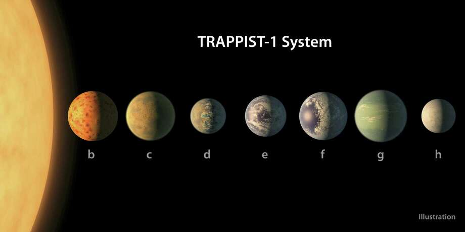 This illustration provided by NASA/JPL-Caltech shows an artist's conception of what the TRAPPIST-1 planetary system may look like, based on available data about their diameters, masses and distances from the host star. The planets circle tightly around a dim dwarf star called Trappist-1, barely the size of Jupiter. Three are in the so-called habitable zone, where liquid water and, possibly life, might exist. The others are right on the doorstep. Photo: NASA/JPL-Caltech Via AP   / NASA/JPL-Caltech
