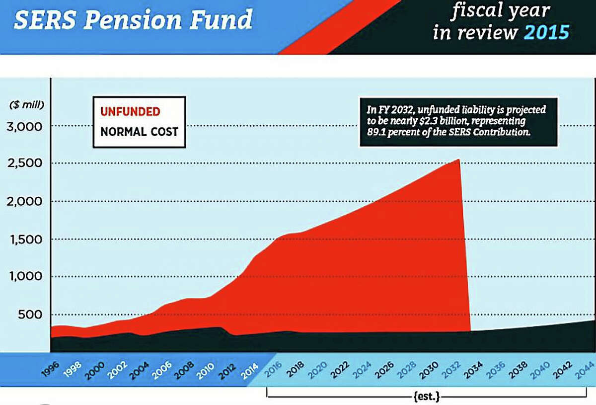 Chart showing unfunded pension liability in red versus normal ongoing pension liability in blue.