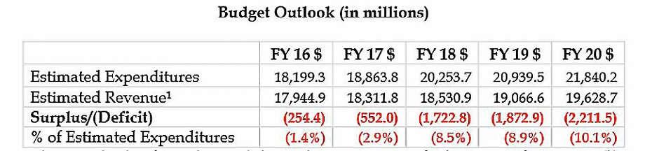 Connecticut OFA deficit projections Photo: Courtesy CTNJ