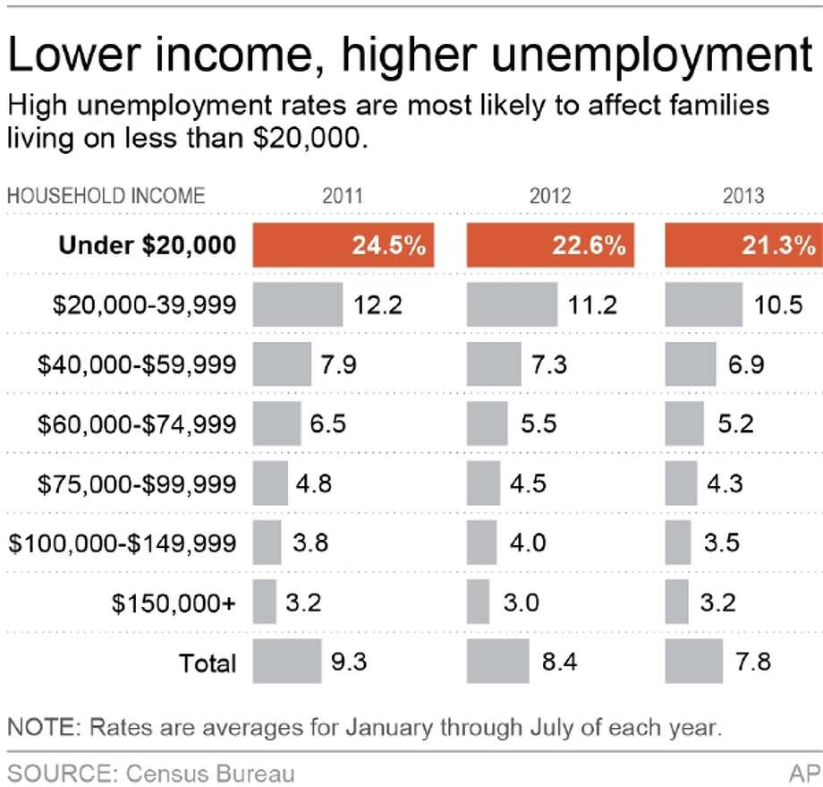 Chart shows unemployment rates by household income for 2011, 2012 and 2013; 2c x 3 inches; 96.3 mm x 76 mm; Photo: AP / AP