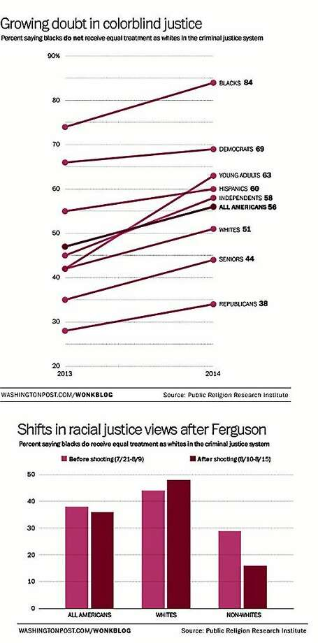 RACE POLL: Today fewer than 4-in-10 of Americans say that blacks receive equal treatment under the criminal justice system, a 10 percentage point drop from a year ago. (GRAPHIC: Religion Research Institute) Photo: THE WASHINGTON POST / THE WASHINGTON POST