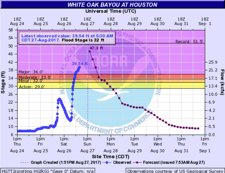 beb913f3231 charlotteobserver.com NOAA graphs show just how swollen Houston s bayous  could get after Harvey